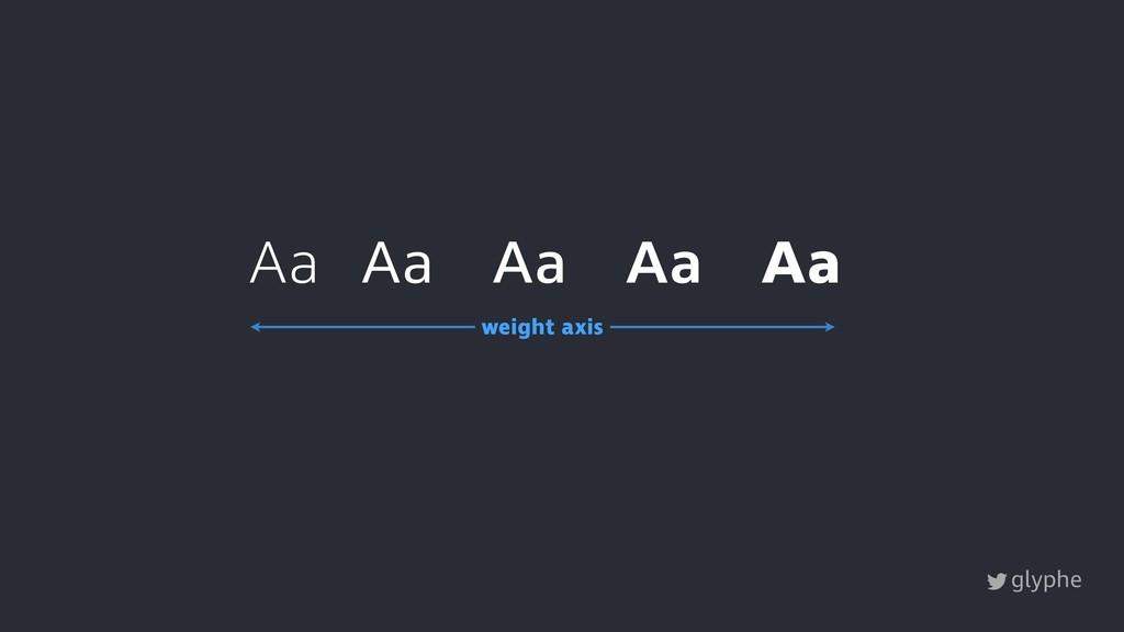 glyphe Aa Aa Aa Aa Aa weight axis