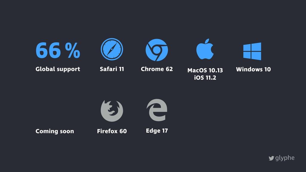 glyphe Windows 10 MacOS 10.13 iOS 11.2  Ɂ Safa...