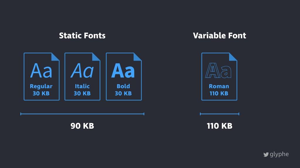 glyphe Static Fonts Variable Font 110 KB 90 KB ...