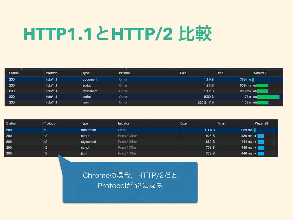 HTTP1.1ͱHTTP/2 ൺֱ $ISPNFͷ߹ɺ)551ͩͱ 1SPUPDPM͕...