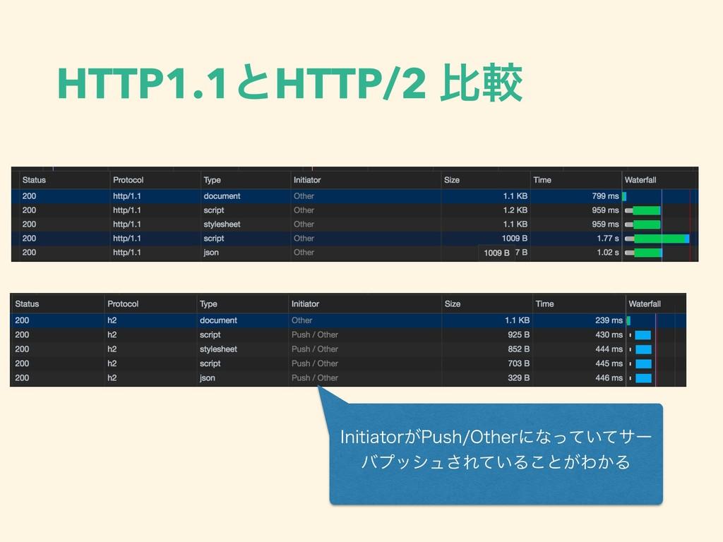 HTTP1.1ͱHTTP/2 ൺֱ *OJUJBUPS͕1VTI0UIFSʹͳ͍ͬͯͯαʔ ...