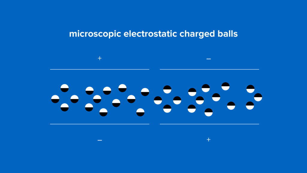 + – – + microscopic electrostatic charged balls