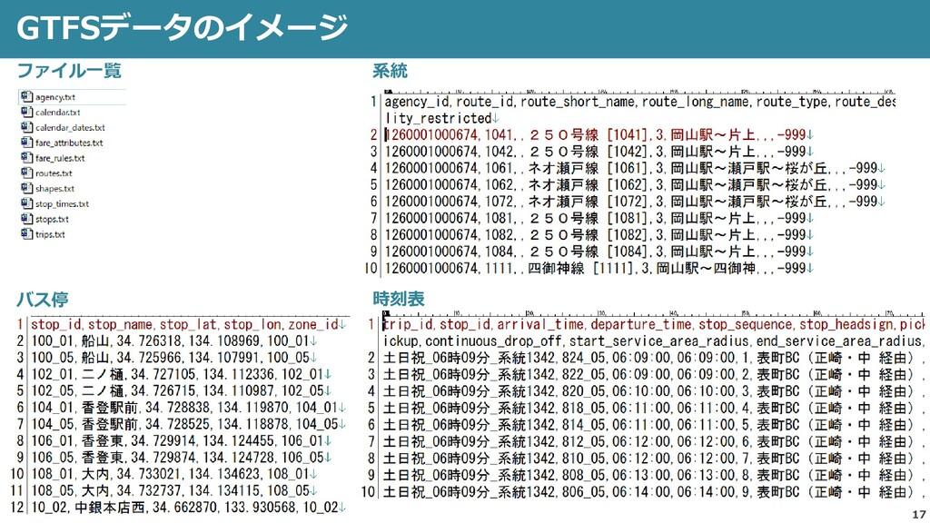 17 GTFSデータのイメージ ファイル一覧 バス停 系統 時刻表