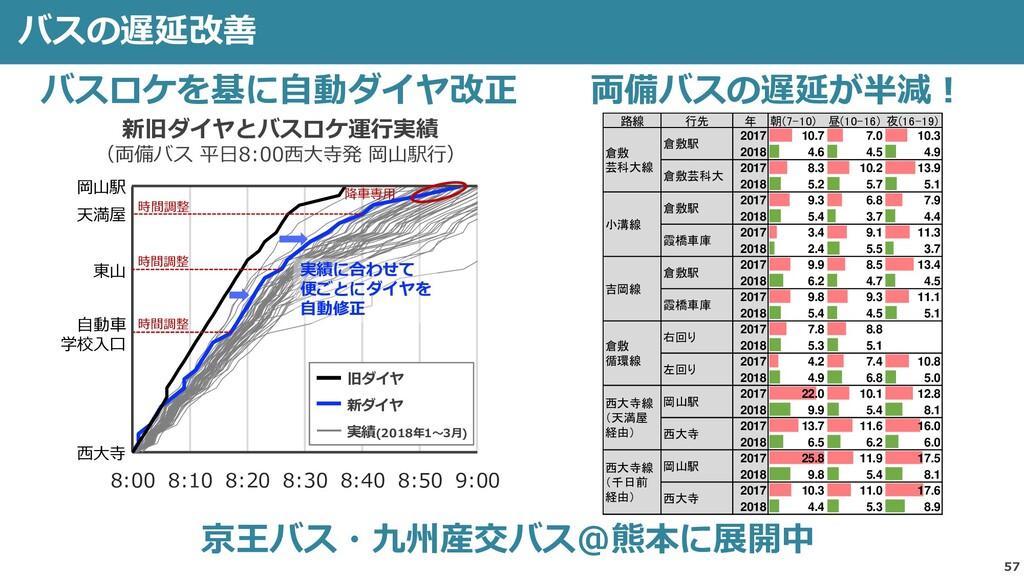 57 バスの遅延改善 1 2 3 4 5 6 7 8 9 10 11 12 13 14 15 ...