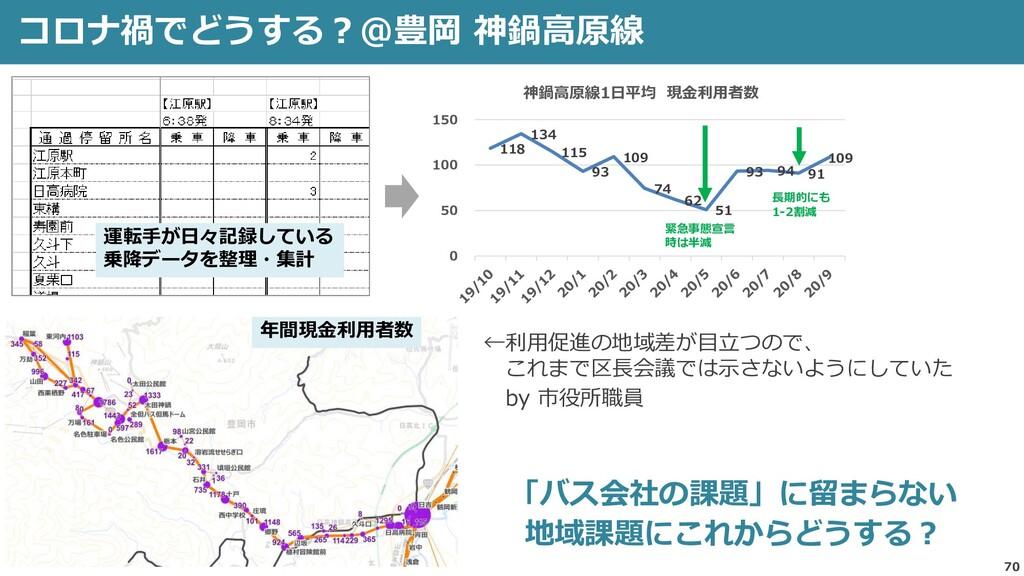 コロナ禍でどうする?@豊岡 神鍋高原線 70 運転手が日々記録している 乗降データを整理・集計...