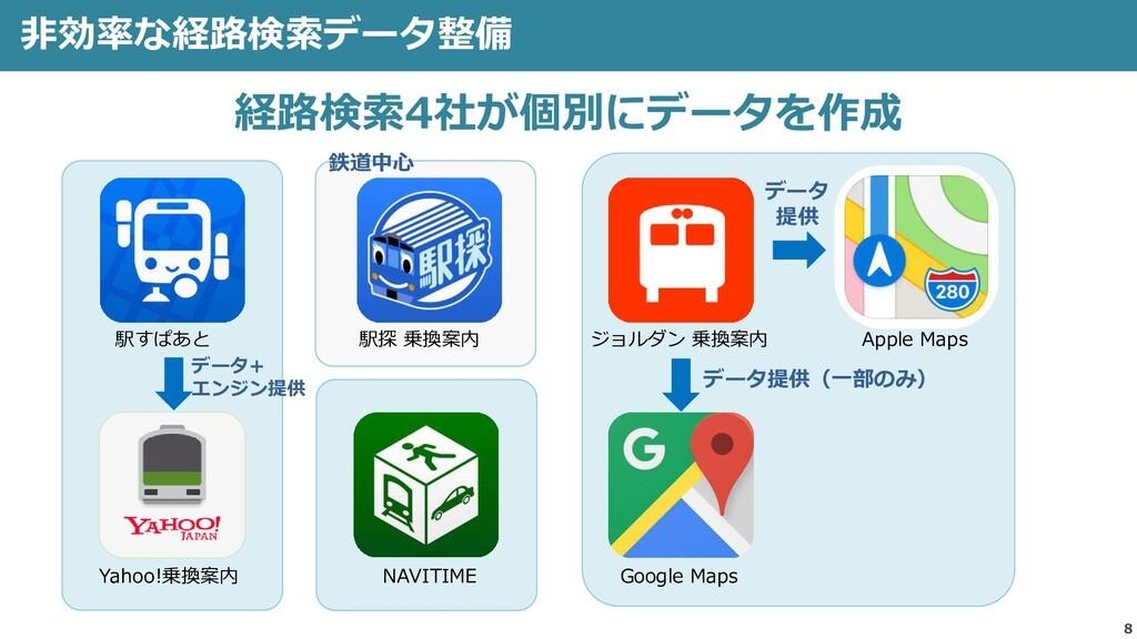 8 非効率な経路検索データ整備 経路検索4社が個別にデータを作成 NAVITIME 駅すぱあと...
