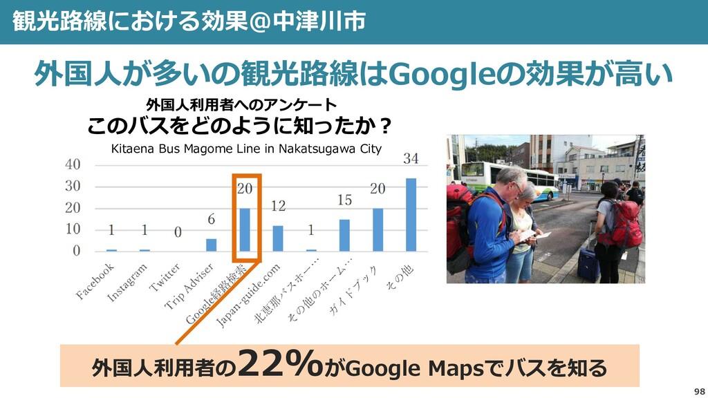 98 観光路線における効果@中津川市 外国人が多いの観光路線はGoogleの効果が高い 外国人...