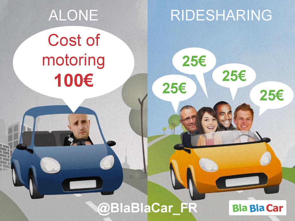 RIDESHARING Cost of motoring 100€ 25€ 25€ 25€ 2...
