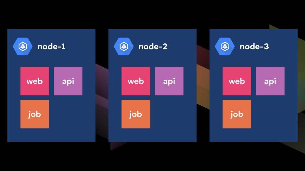node-1 web api job node-2 web api job node-3 we...