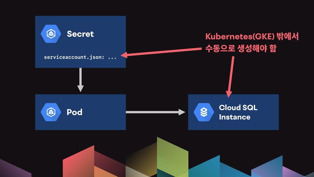 Pod Secret serviceaccount.json: ... Cloud SQL I...