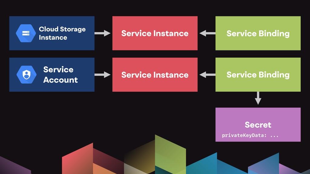 Cloud Storage Instance Service Instance Service...