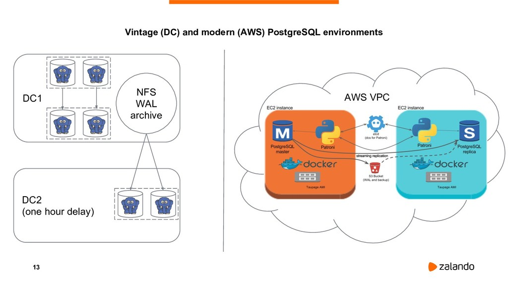 13 Vintage (DC) and modern (AWS) PostgreSQL env...