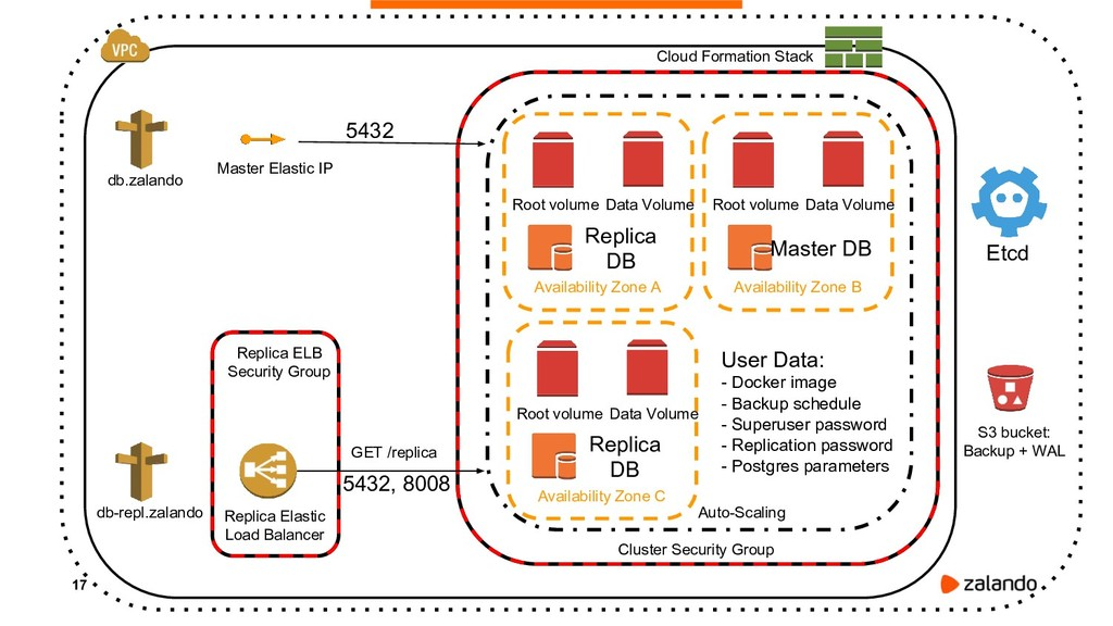 17 Cluster Security Group Auto-Scaling Availabi...