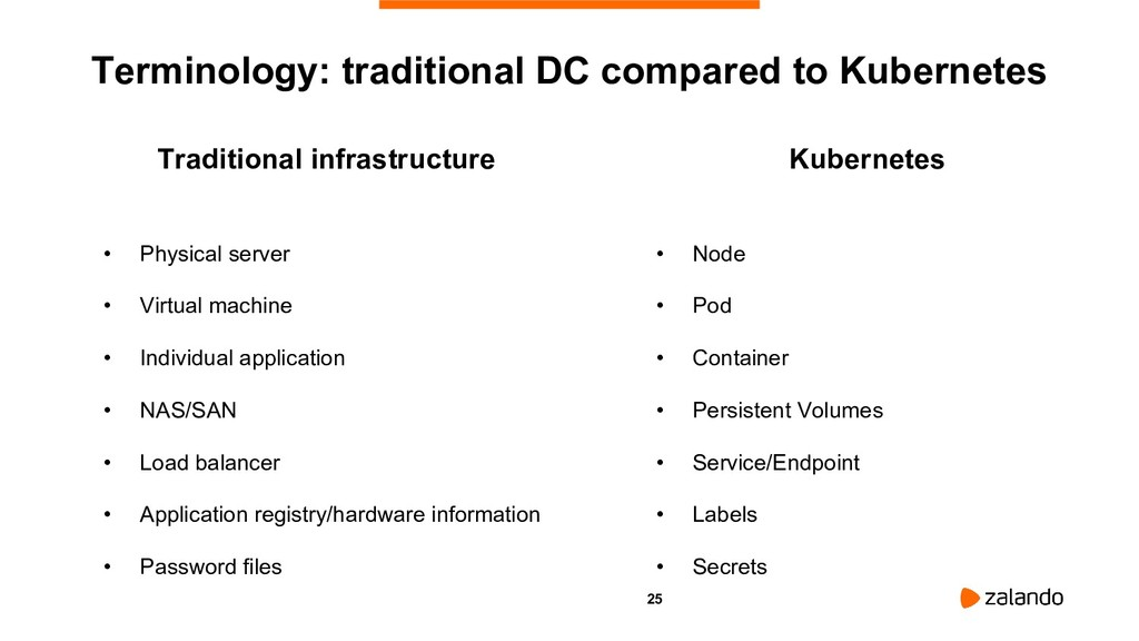 25 Kubernetes • Node • Pod • Container • Persis...