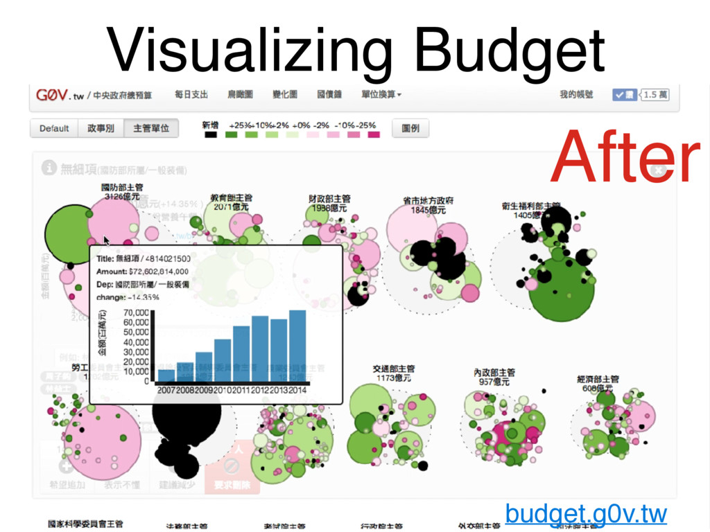 Visualizing Budget budget.g0v.tw After