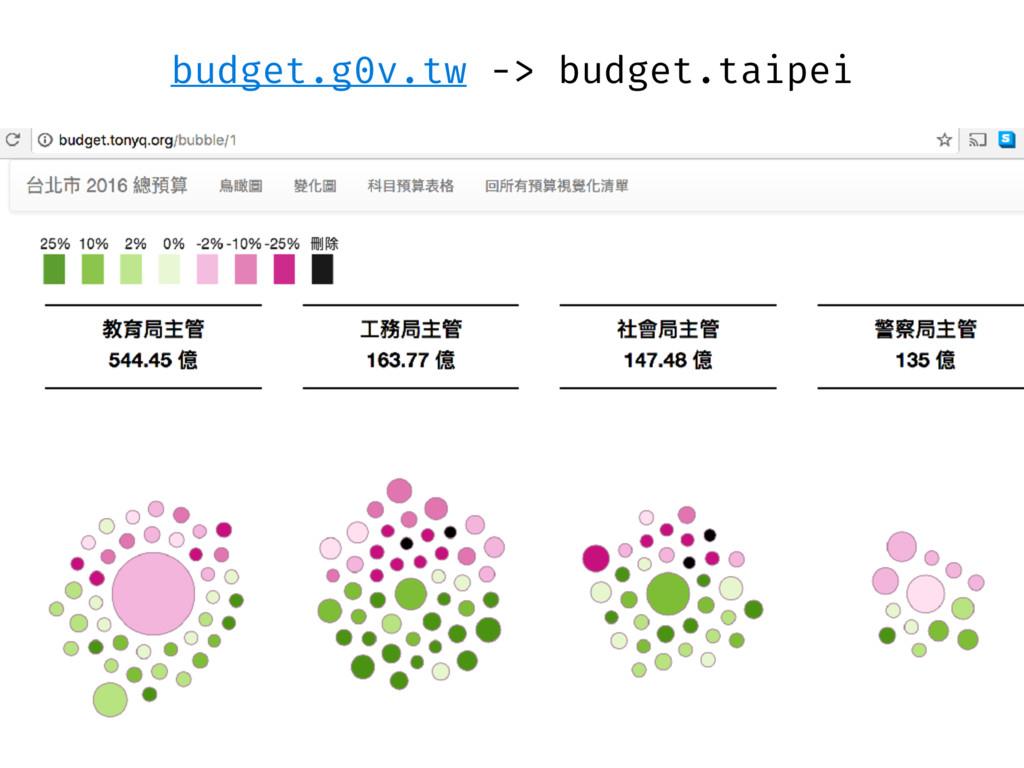 budget.g0v.tw -> budget.taipei