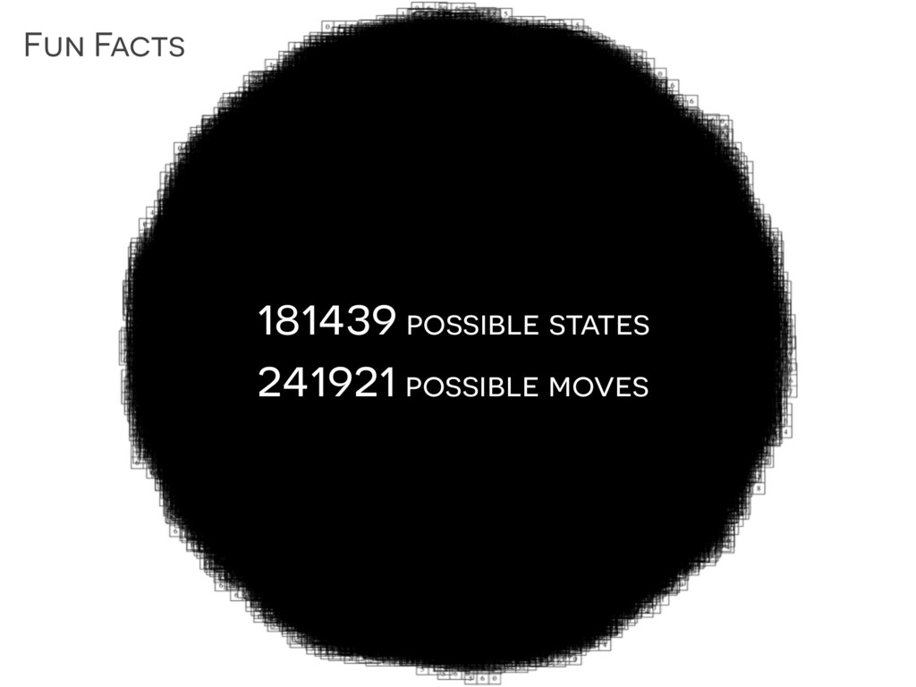 Fun Facts 181439 possible states 241921 possibl...