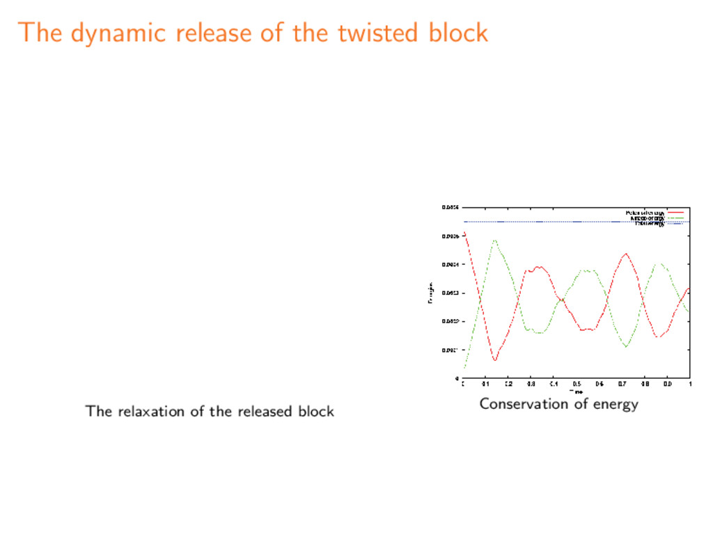 The dynamic release of the twisted block The re...