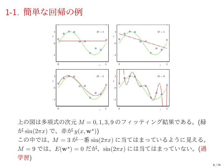 1-1. ؆୯ͳճؼͷྫ ্ͷਤଟ߲ࣜͷݩ M = 0, 1, 3, 9 ͷϑΟοςΟϯά...