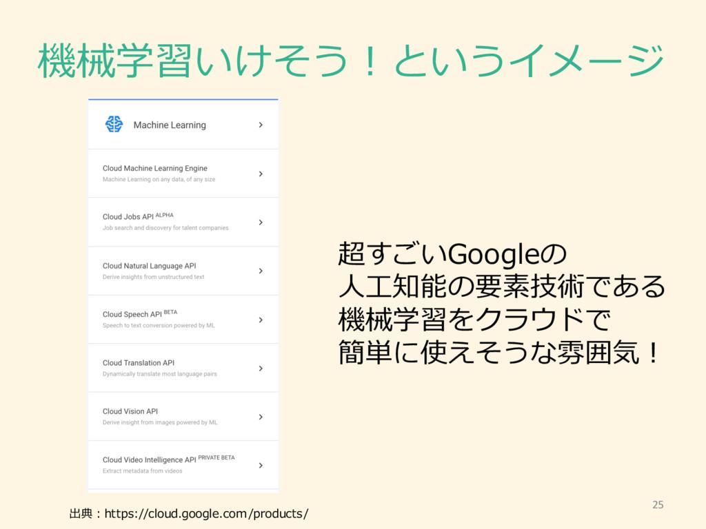 機械学習いけそう!というイメージ 出典:https://cloud.google.com/pr...