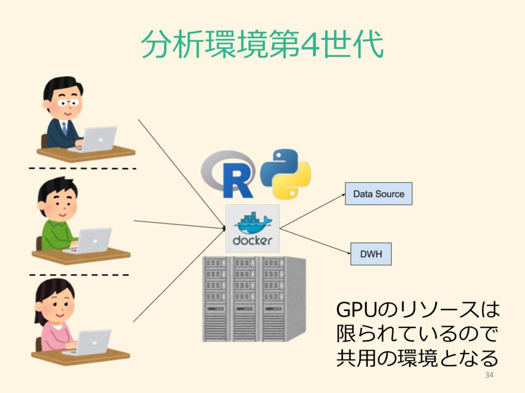 34 分析環境第4世代 GPUのリソースは 限られているので 共⽤用の環境となる
