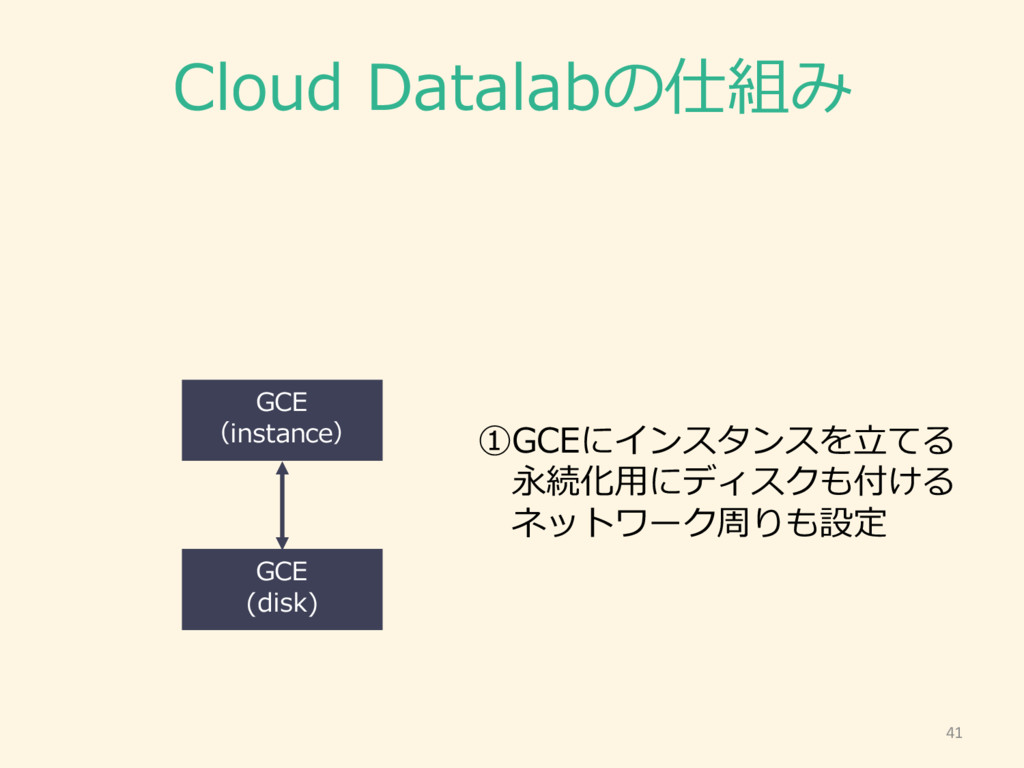 Cloud Datalabの仕組み 41 GCE (instance) GCE (disk)...