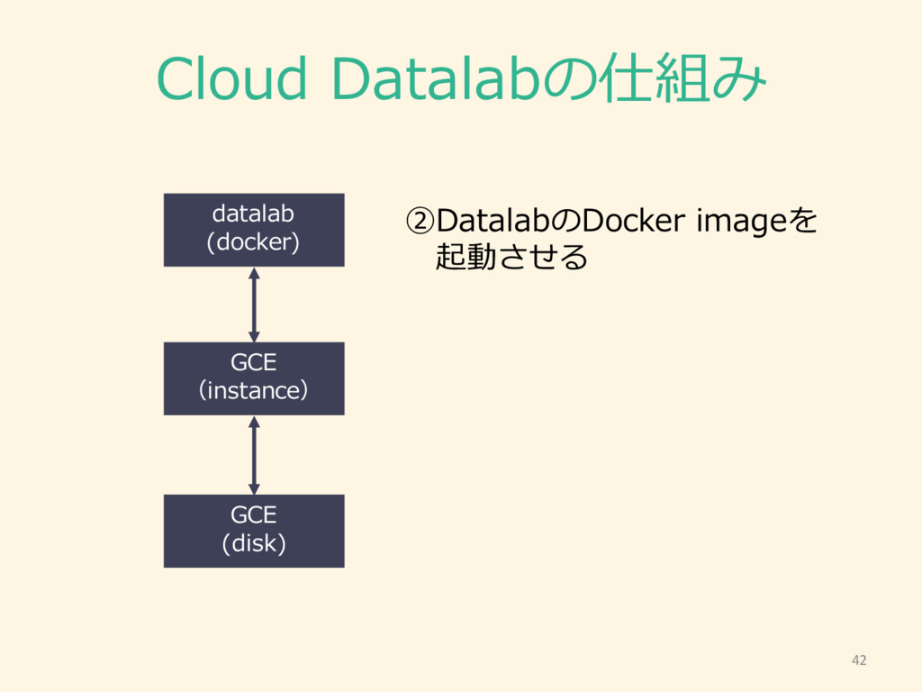 Cloud Datalabの仕組み 42 GCE (instance) GCE (disk)...