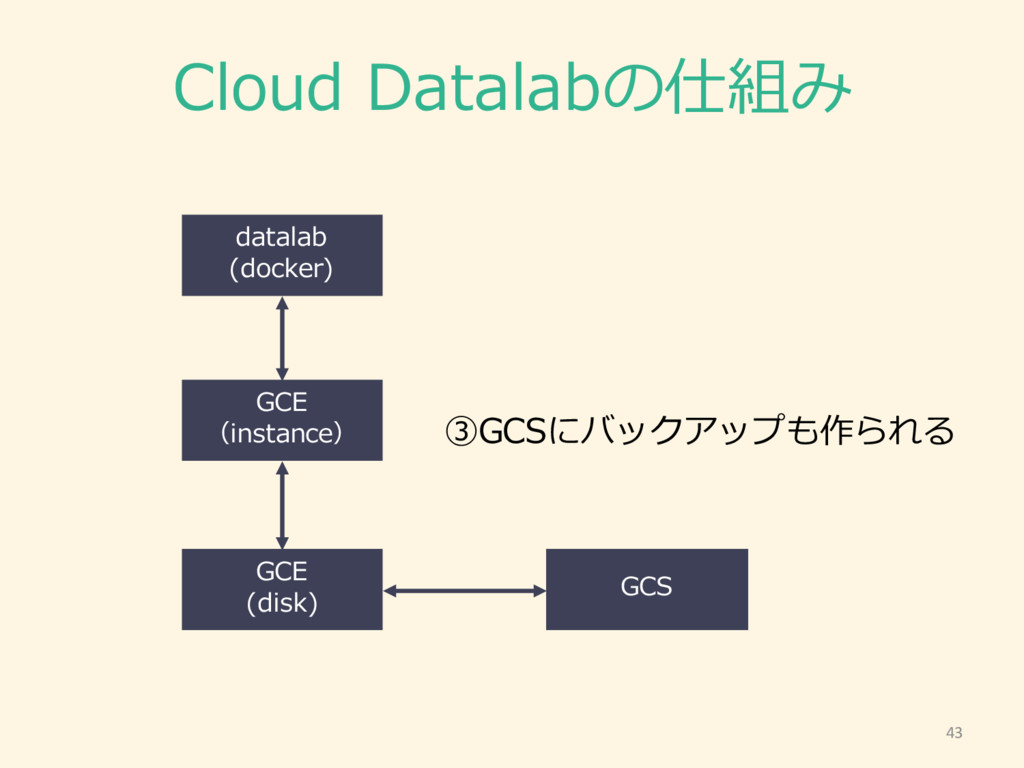 Cloud Datalabの仕組み 43 GCE (instance) GCE (disk)...