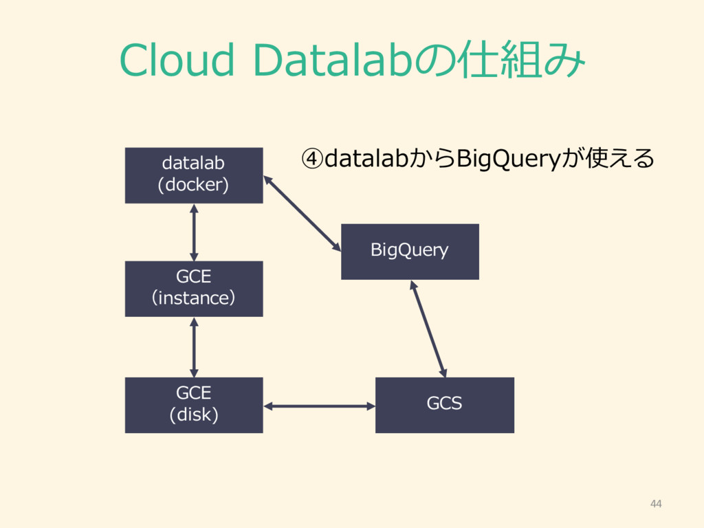Cloud Datalabの仕組み 44 GCE (instance) GCE (disk)...