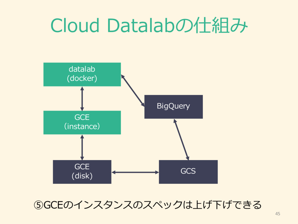 Cloud Datalabの仕組み 45 GCE (instance) GCE (disk)...