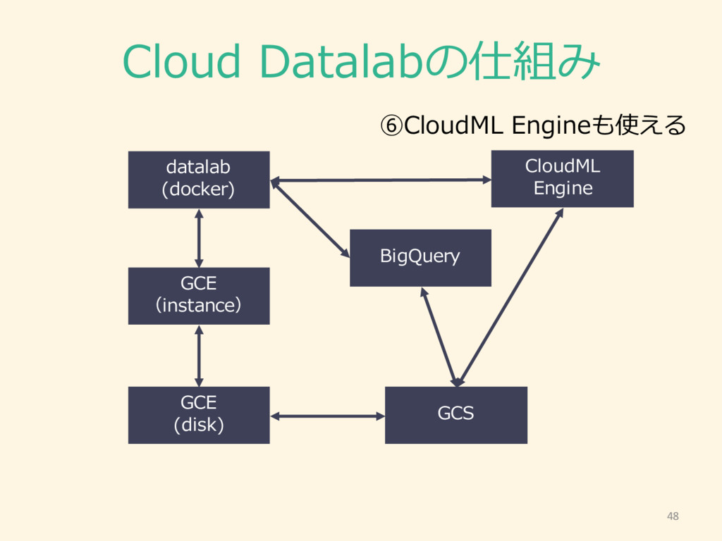 Cloud Datalabの仕組み 48 GCE (instance) GCE (disk)...