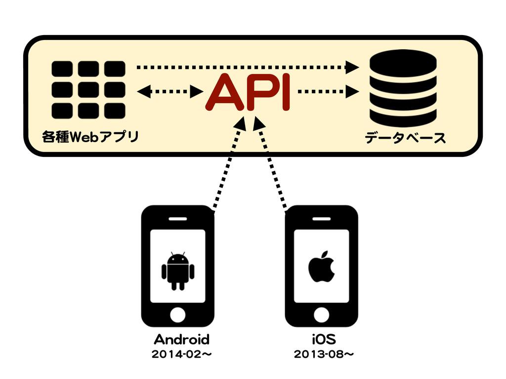 AAPPII データベース 各種WWeebbアプリ AAnnddrrooiidd   2200...