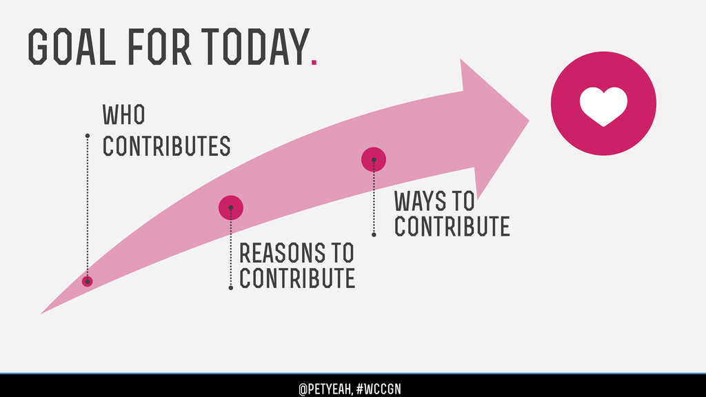 who contributes reasons to contribute Goal for ...