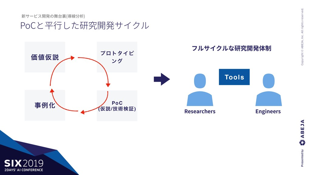 ϓϩτλΠϐ ϯά PoCと平⾏した研究開発サイクル 新サービス開発の舞台裏(導線分析) Ձ...
