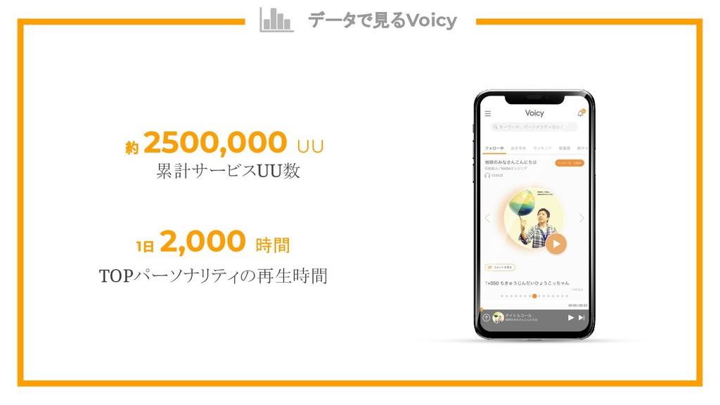 データで見るVoicy 約 2500,000 UU 1日 2,000 時間 TOPパーソナリテ...