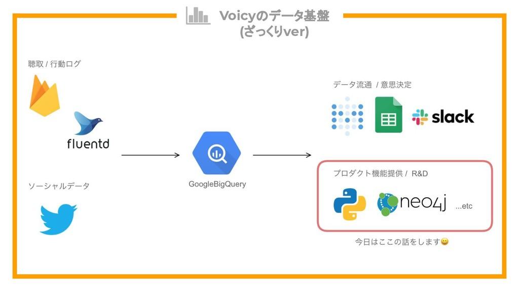 Voicyのデータ基盤 (ざっくりver)