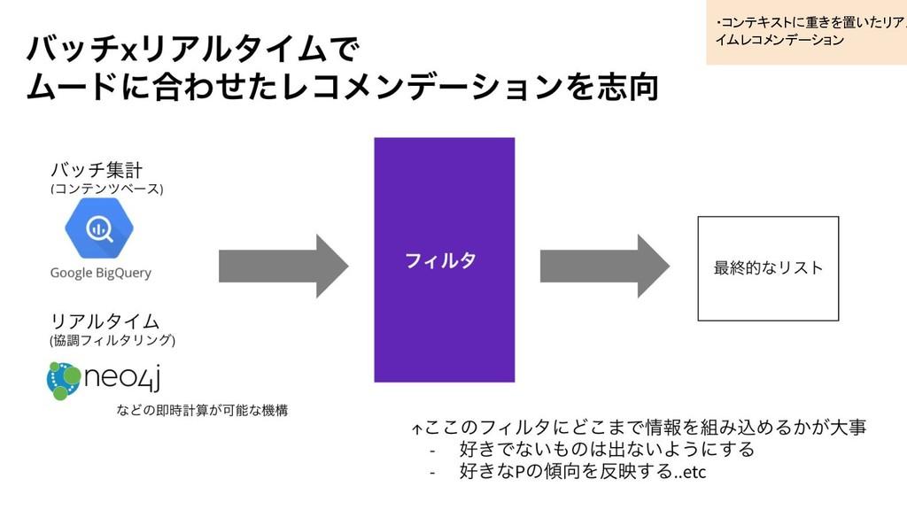 1: 詳細な再生ログ ・コンテキストに重きを置いたリアル イムレコメンデーション