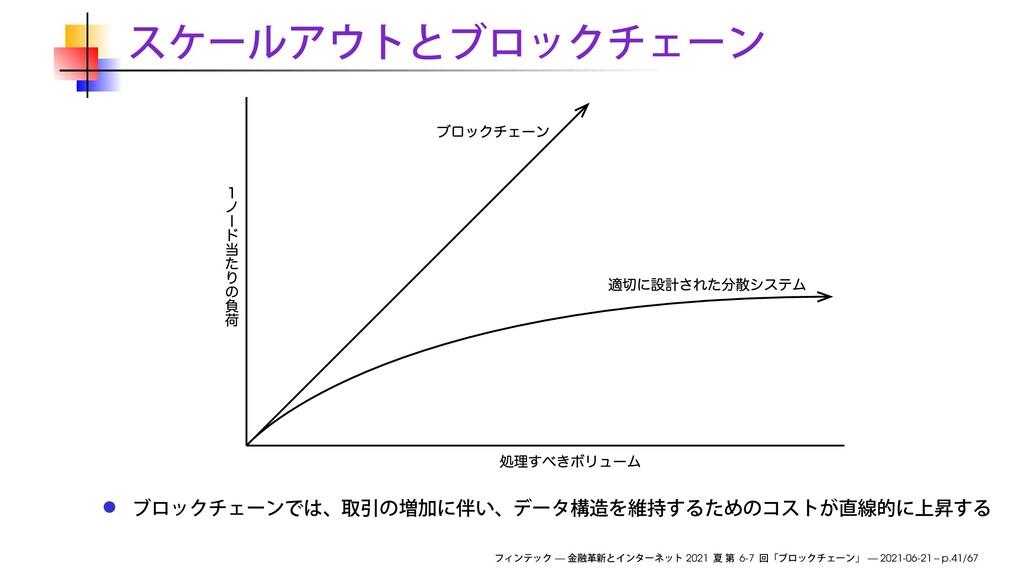 — 2021 6-7 — 2021-06-21 – p.41/67