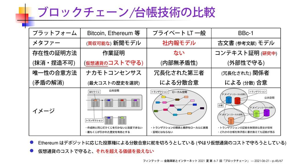 / Bitcoin, Ethereum LT BBc-1 ( ) ( ) ( ) ( ) ( ...