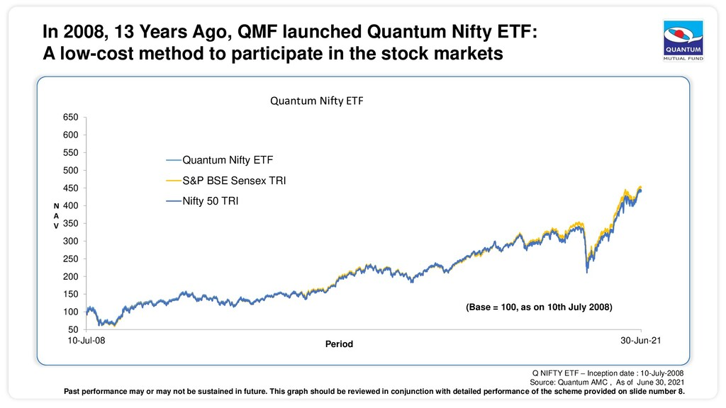 In 2008, 13 Years Ago, QMF launched Quantum Nif...