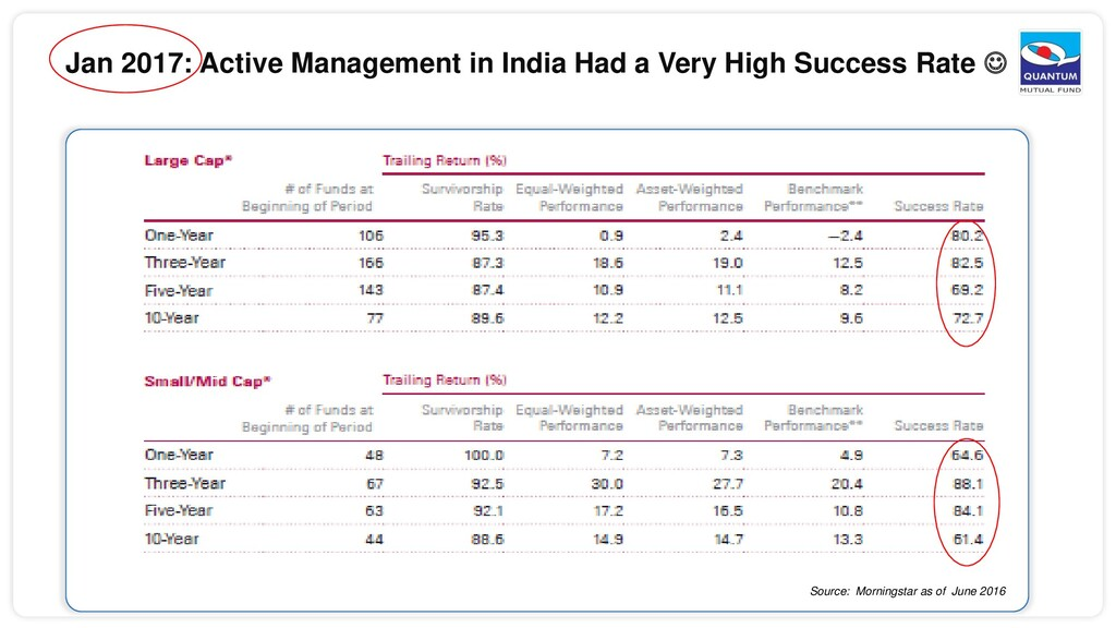 Jan 2017: Active Management in India Had a Very...