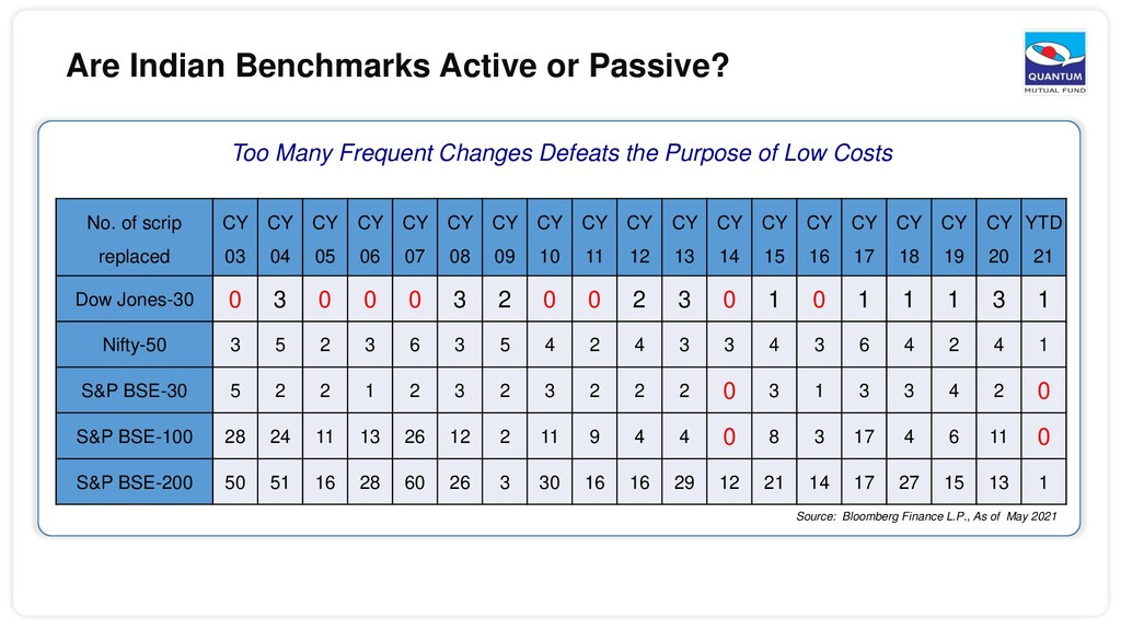 Are Indian Benchmarks Active or Passive? Too Ma...