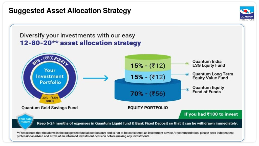 Suggested Asset Allocation Strategy