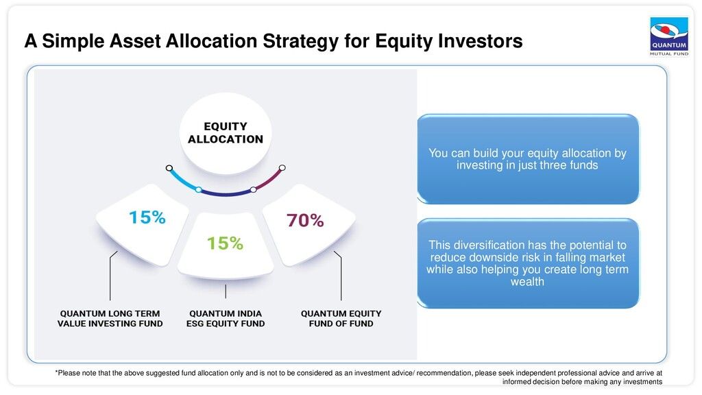 A Simple Asset Allocation Strategy for Equity I...