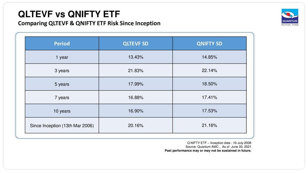 QLTEVF vs QNIFTY ETF Comparing QLTEVF & QNIFTY ...