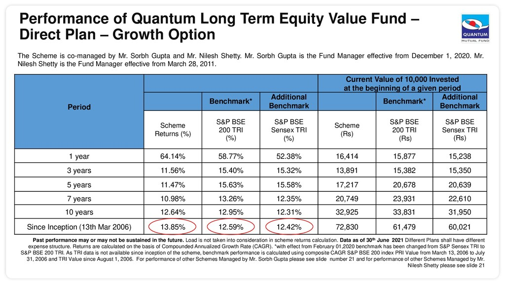 Performance of Quantum Long Term Equity Value F...