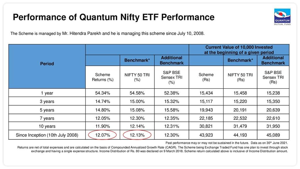 Performance of Quantum Nifty ETF Performance Pe...