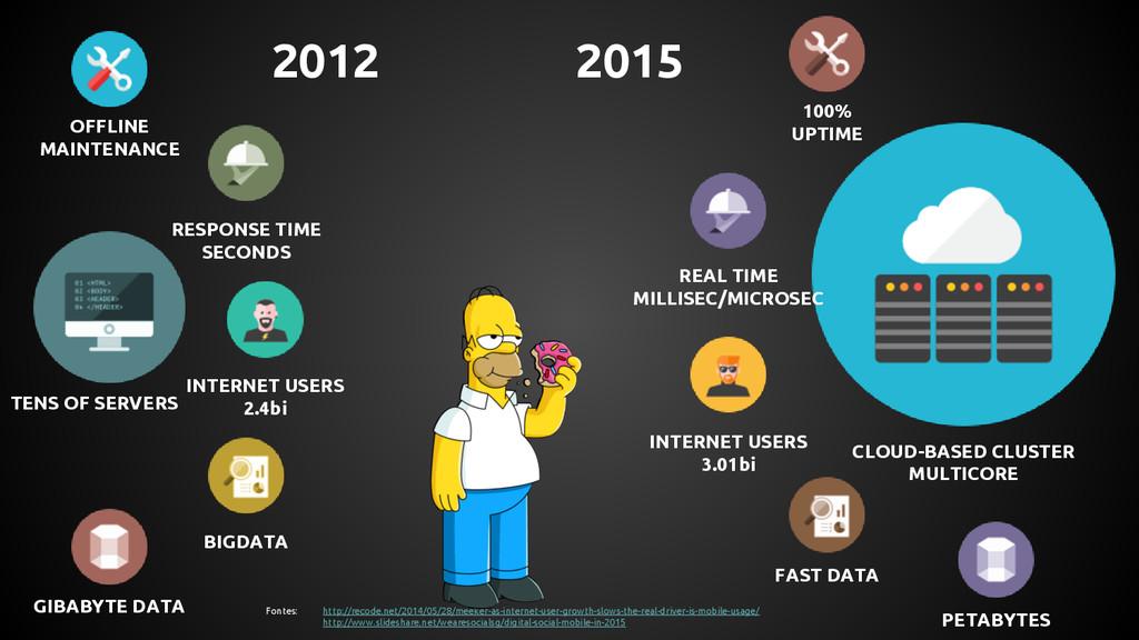 INTERNET USERS 2.4bi 2012 INTERNET USERS 3.01bi...