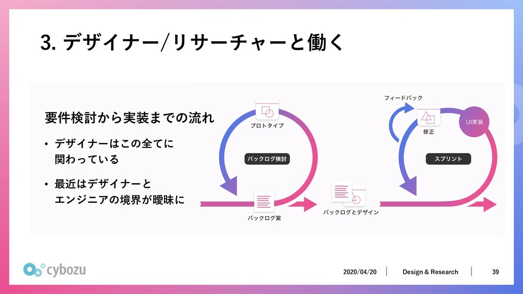 2020/04/20 39 Design & Research 2020/04/20 39 D...