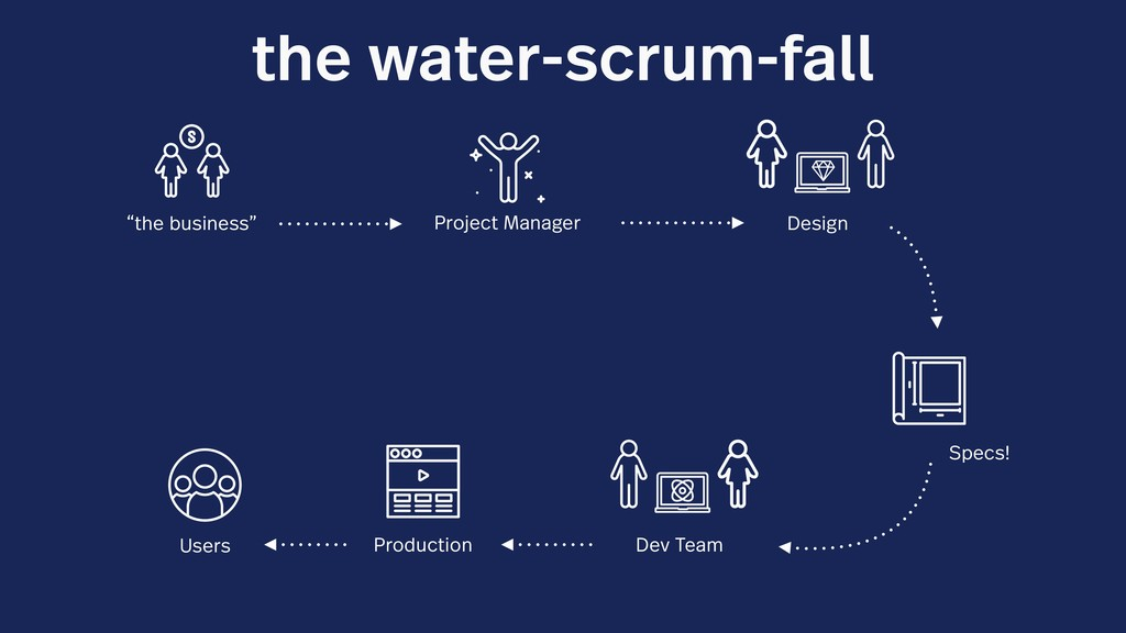 "the water-scrum-fall ""the business"" Project Man..."